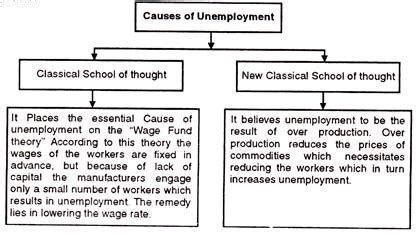 Essay On Cause And Effect Of Unemployment by Essay On Unemployment In India Causes Consequences And Remedies