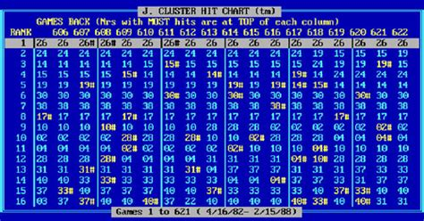 cluster hit chart  lotto