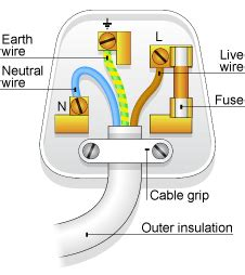 what color is the neutral wire gcse bitesize cables and plugs