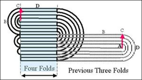 Folding A Of Paper 12 Times - 紙を半分に折る限界はいったい何回なのか gigazine