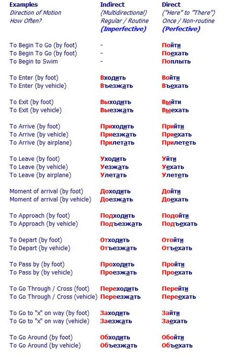 exles of verbs of motion with prefixes russian verbs prefixes greece and we