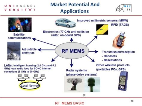 mems switched tunable inductors rf mems tunable inductor 28 images mems inductor design 28 images on chip spiral inductors