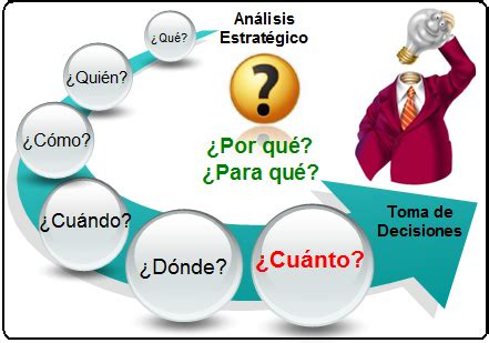 Curriculum Vitae Jobs by Formas De Tomar Mejores Decisiones Coaching