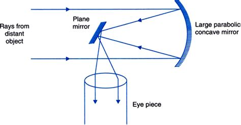 reflecting telescope diagram draw a schematic diagram of reflecting telescope circuit