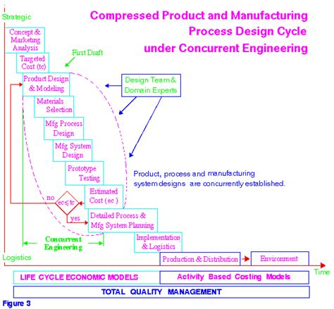 design for manufacturing and concurrent engineering product life cycle 2