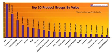 Most Popular Giveaways - statistics on top selling and most popular promotional products gopromotional blog