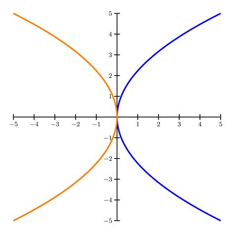 conic sections parabola exles conic sections and arcs