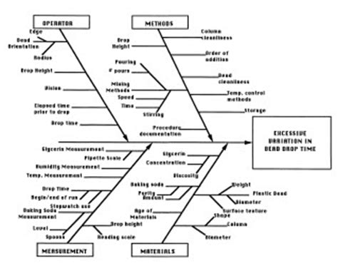 fishbone diagram for root cause analysis prevent recurring problems with root cause analysis
