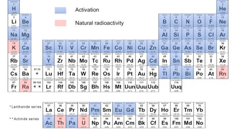 color coded periodic table this color coded periodic table shows the elements that
