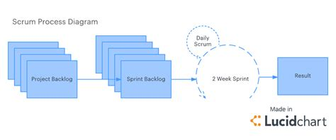 scrum visio waterfall diagram visio image collections how to guide