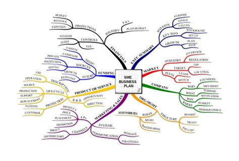 free mind mapping template business plan marketing plan excel financial templates