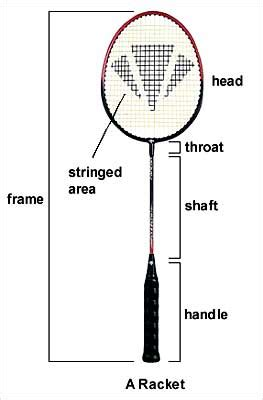 Raket Yonex Beserta Gambarnya badminton vocabulary part ii quot get moving cambrils quot