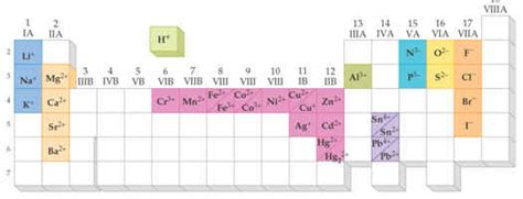 Cations And Anions Periodic Table by Cations And Anions Periodic Table Www Pixshark