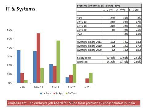 Mba Salary Survey 2014 by Mba Salary Survey 2011