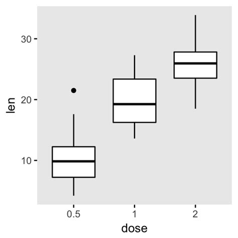 ggplot theme parameters ggplot2 easy way to change graphical parameters