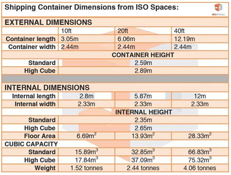 shipping container dimensions external iso