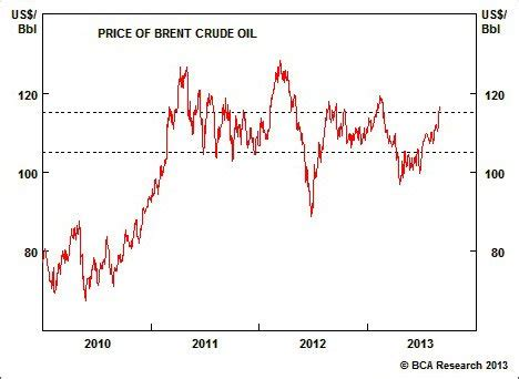 oil risks to the upside | bca research | financial sense