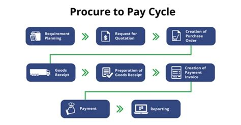procure to pay flowchart what is procure to pay p2p cycle and its business impact