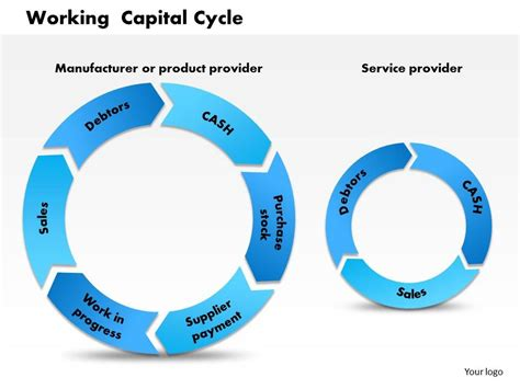 working capital diagram 0514 working capital cycle powerpoint presentation