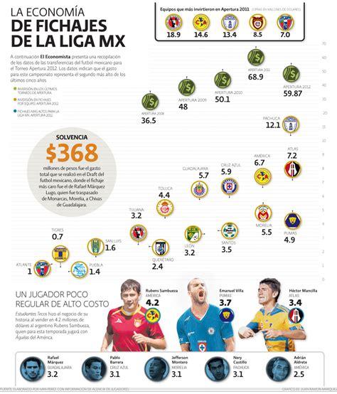 Calendario Liga Mx 2016 Clausura Pdf Calendario De Futbol Apertuira 2016 New Calendar