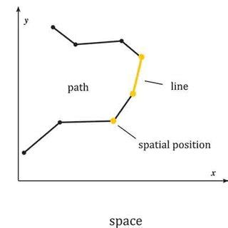js oloo pattern figure 1 two moving objects in two dimensional space x