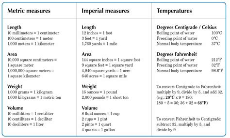 imperial measurement metric and imperial measures temperatures vocabulary home