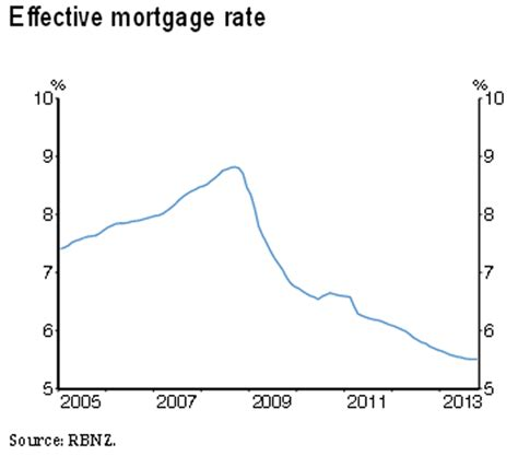 mps personale home banking rbnz governor wheeler sees mortgage costs biting banks