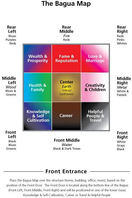 feng shui color chart feng shui bagua application how to apply the bagua map
