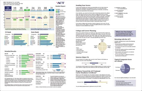 the act student web account act high school assessments data and results wisconsin