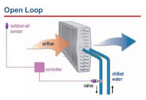 air conditioning system block diagram smartdraw