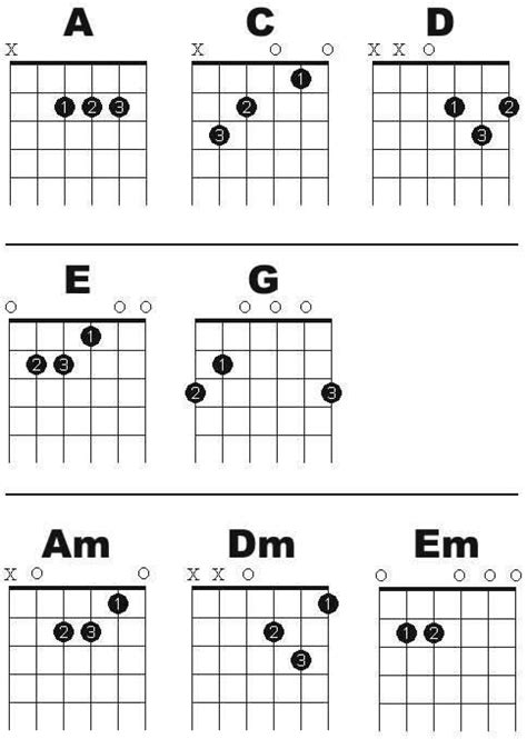 tutorial for guitar chords guitar lessons learned in high school and forgot most of