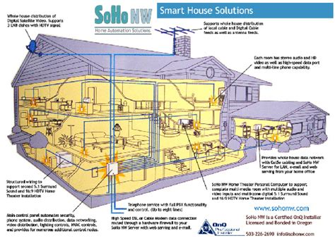 smart house wiring smart room wiring diagrams 26 wiring diagram images wiring diagrams creativeand co