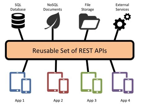 reusable firmware development a practical approach to apis hals and drivers books why reusable rest apis are changing the jaxenter