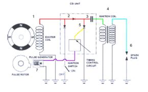 Stopl Ford Ranger 2 200cc allumage 224 d 233 charge capacitive wikip 233 dia
