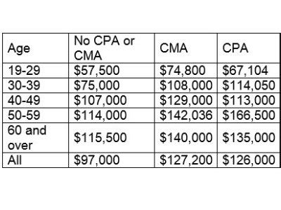 Cpa Cma Mba Salary by Cma Vs Cpa Which Is Right For You