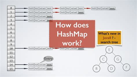 hash map java java map tutorial my