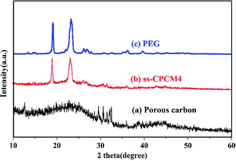 xrd pattern of polyethylene preparation and thermal properties of shape stabilized