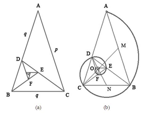 Geometrical Substantiation Of Phi The Golden Ratio And