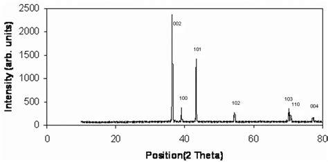 xrd pattern of zinc xrd pattern of zinc powder zn 4 scientific diagram