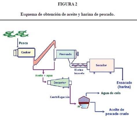cadena productiva harina de pescado ifnp el aceite de pescado ayer un desecho industrial