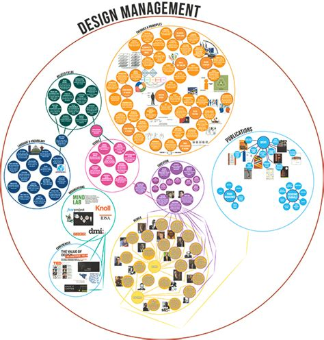 design management scad systems map of design management on scad portfolios