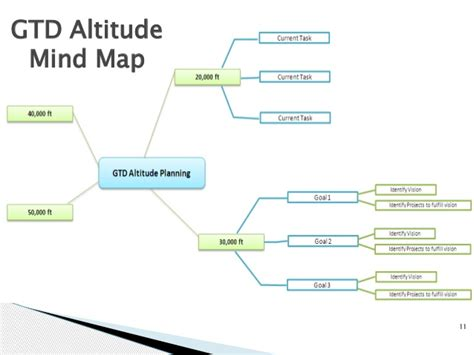 david allen gtd workflow map personal productivity an introduction to the gtd method