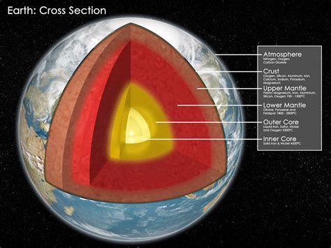 Interior Layers Of The Earth by Beyond Earthly Skies A Nuclear Probe To Explore Earth S