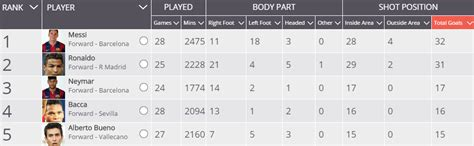 Laliga Table And Top Scorer by Top Score La Liga Newhairstylesformen2014