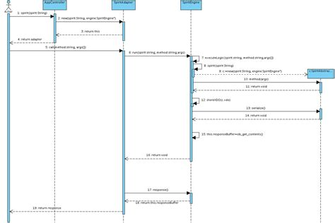uml drawing call flow with sequence diagram leads to