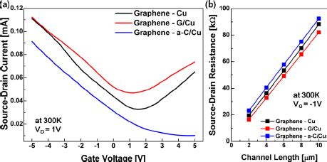 fet transistor graphene a drain current gate voltage curve of a graphene field effect