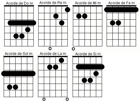 borre pradelles si la m profesormusica acordes b 225 sicos para guitarra