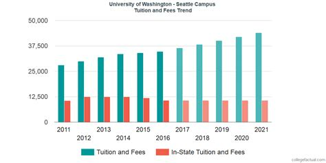 Washington State Mba Tuition Cost by Of Washington Seattle Cus Tuition And Fees