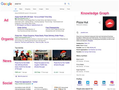Peek Search How S Search Engine Really Works A Peek The