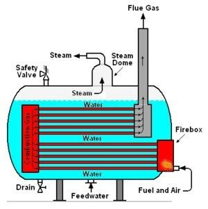steam engine parts explained what is boiler a simply explanation technology articles